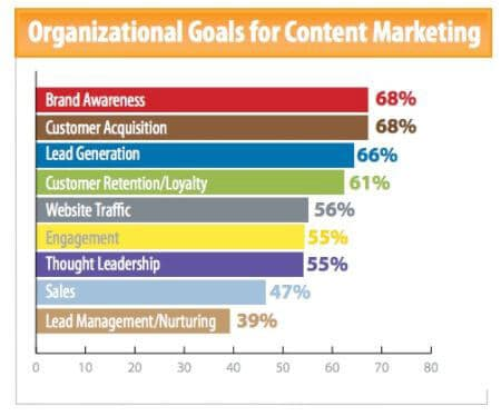 use of content marketing