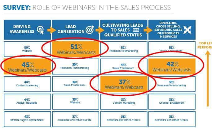 lead generation webinars