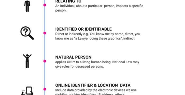 GDPR Personal Data List