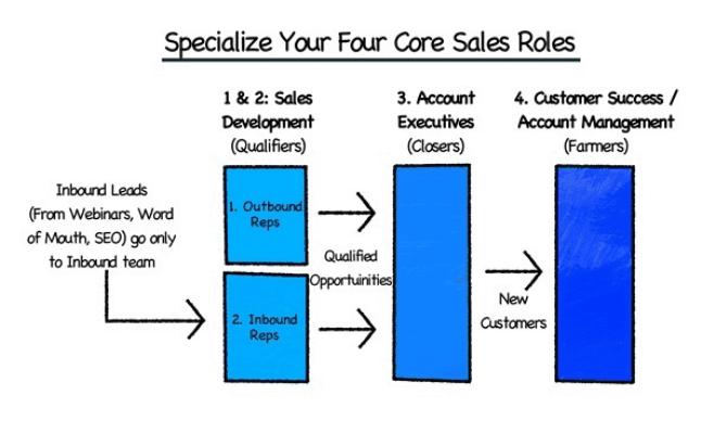 inside sales team assembly line model