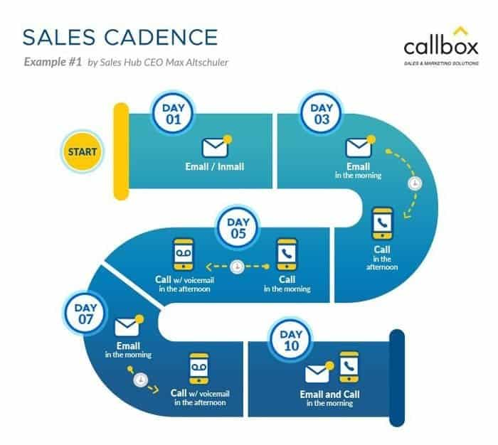 outbound prospecting sales cadence
